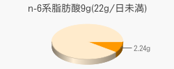n-6系脂肪酸2.24g(目安量9g(22g/日未満))