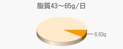 脂質6.63g(目標量43~65g/日)