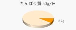 たんぱく質 5.2g(推奨量50g/日)