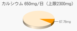 カルシウム 67.78mg(推奨量650mg/日(上限2300mg))
