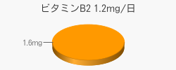 ビタミンB2 1.6mg(推奨量1.2mg/日)