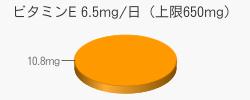 ビタミンE 10.8mg(目安6.5mg/日(上限650mg))