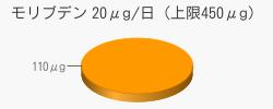 モリブデン 110μg(推奨量20μg/日(上限450μg))