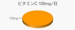 ビタミンC 110mg(推奨量100mg/日)