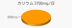 カリウム 3000mg(目標量2700mg/日)