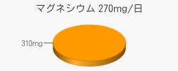 マグネシウム 310mg(推奨量270mg/日)