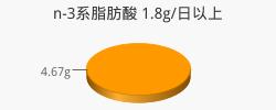 n-3系脂肪酸 4.67g(目標量1.8g/日以上)