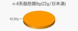 n-6系脂肪酸40.88g(目安量9g(22g/日未満))