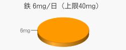 鉄 6mg(推奨量6mg/日(上限40mg))