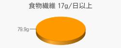 食物繊維 79.9g(目標量17g/日以上)