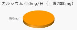 カルシウム 890mg(推奨量650mg/日(上限2300mg))