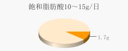 飽和脂肪酸1.7g(目標量10~15g/日)