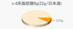n-6系脂肪酸2.51g(目安量9g(22g/日未満))