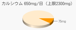 カルシウム 75mg(推奨量650mg/日(上限2300mg))