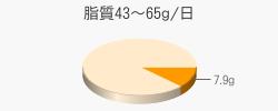 脂質7.9g(目標量43~65g/日)