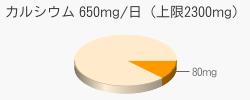 カルシウム 80mg(推奨量650mg/日(上限2300mg))