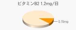 ビタミンB2 0.15mg(推奨量1.2mg/日)