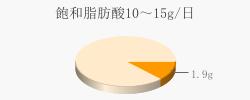 飽和脂肪酸1.9g(目標量10~15g/日)