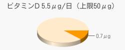 ビタミンD 0.7μg(目安5.5μg/日(上限50μg))