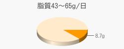 脂質8.7g(目標量43~65g/日)