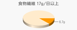 食物繊維 6.7g(目標量17g/日以上)