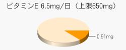 ビタミンE 0.91mg(目安6.5mg/日(上限650mg))