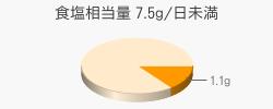 食塩相当量 1.1g(目標量7.5g/日未満)