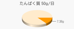 たんぱく質 7.38g(推奨量50g/日)