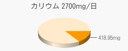 カリウム 418.95mg(目標量2700mg/日)