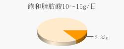 飽和脂肪酸2.33g(目標量10~15g/日)