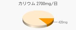 カリウム 420mg(目標量2700mg/日)