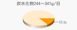 炭水化物53.3g(目標量244~341g/日)