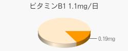 ビタミンB1 0.19mg(推奨量1.1mg/日)