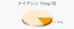 ナイアシン 2mg(推奨量11mg/日)