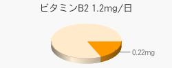 ビタミンB2 0.22mg(推奨量1.2mg/日)