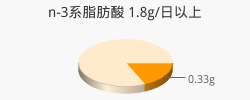 n-3系脂肪酸 0.33g(目標量1.8g/日以上)