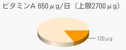 ビタミンA 120μg(推奨量650μg/日(上限2700μg))