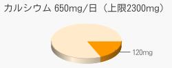 カルシウム 120mg(推奨量650mg/日(上限2300mg))