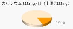 カルシウム 121mg(推奨量650mg/日(上限2300mg))