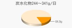 炭水化物64.9g(目標量244~341g/日)