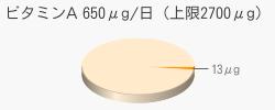 ビタミンA 13μg(推奨量650μg/日(上限2700μg))
