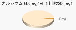 カルシウム 13mg(推奨量650mg/日(上限2300mg))