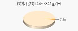 炭水化物7.2g(目標量244~341g/日)