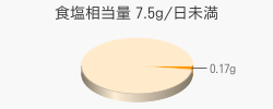 食塩相当量 0.17g(目標量7.5g/日未満)