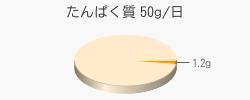 たんぱく質 1.2g(推奨量50g/日)