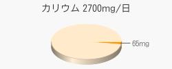 カリウム 65mg(目標量2700mg/日)