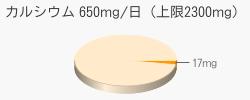 カルシウム 17mg(推奨量650mg/日(上限2300mg))