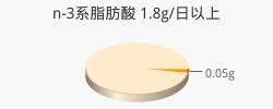n-3系脂肪酸 0.05g(目標量1.8g/日以上)