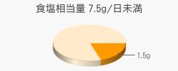 食塩相当量 1.5g(目標量7.5g/日未満)