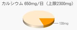 カルシウム 130mg(推奨量650mg/日(上限2300mg))